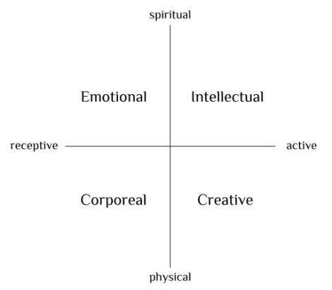 Four Centers